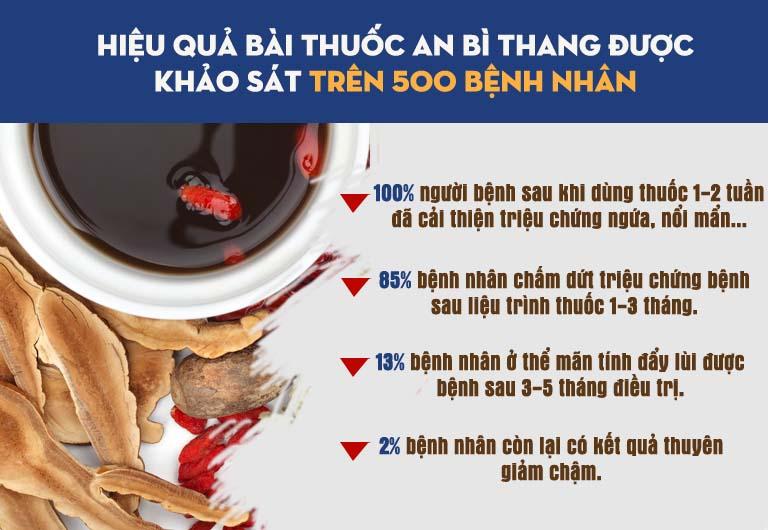 Hiệu quả bài thuốc An Bì Thang đã được kiểm chứng