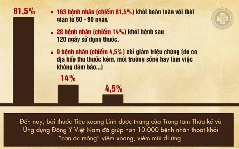 Kết quả kiểm nghiệm hiệu quả trị viêm xoang thực tế của Tiêu Xoang Linh Dược Thang