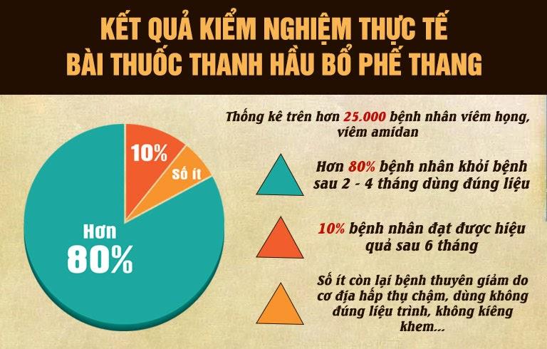 Kết quả kiểm nghiệm thực tế của bài thuốc Thanh Hầu Bổ Phế Thang trên hơn 25000 bệnh nhân