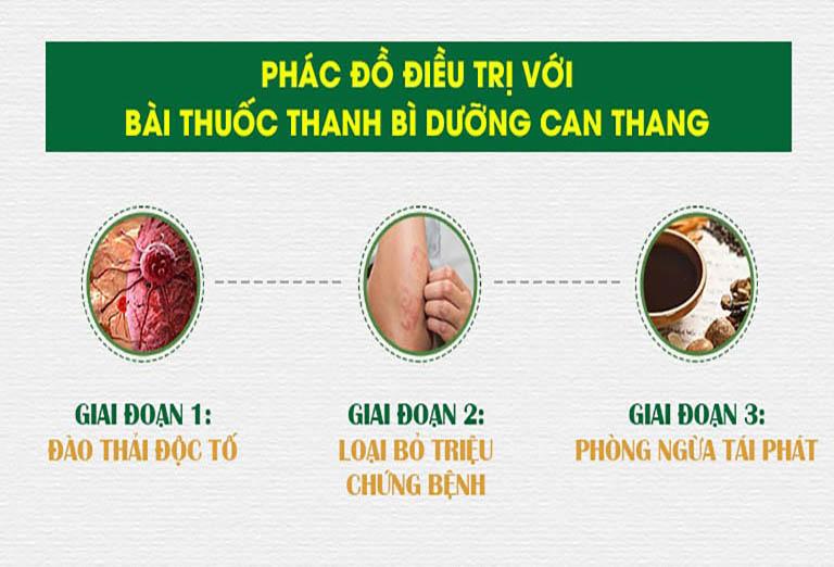 Bài thuốc tác động điều trị vảy nến theo từng giai đoạn