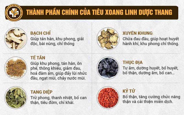 Một số thành phần nổi bật trong bài thuốc Tiêu Xoang Linh Dược Thang