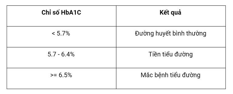 Kết quả xét nghiệm HbA1c