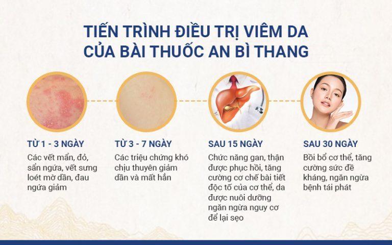 Các triệu chứng viêm da tiếp xúc thuyên giảm rõ rệt